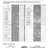 Esami Abilitazione 2017: Elenco dei Candidati Ammessi Alla Prova Orale e Calendario